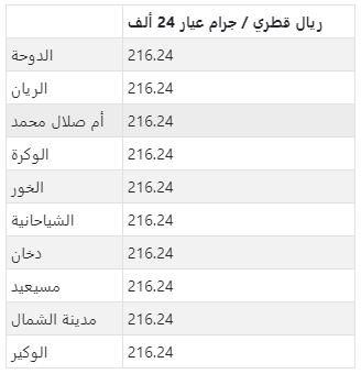 سعر الذهب في المدن الرئيسية في قطر