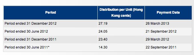商業信託(business trust),房地產投資信托(REITs—real estate investment trust)---香港電訊(6823.hk) and 和記港口信託 (NS8U ...