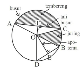 Gambarlah sebuah lingkaran dengan unsur-unsurnya! Panjang jari-jari roda sepeda adalah 50 cm. Berapa cm keliling roda sepeda tersebut? Sebuah taman bermain berbentuk lingkaran memiliki diameter 28 m, tentukanlah luas taman bermain tersebut!