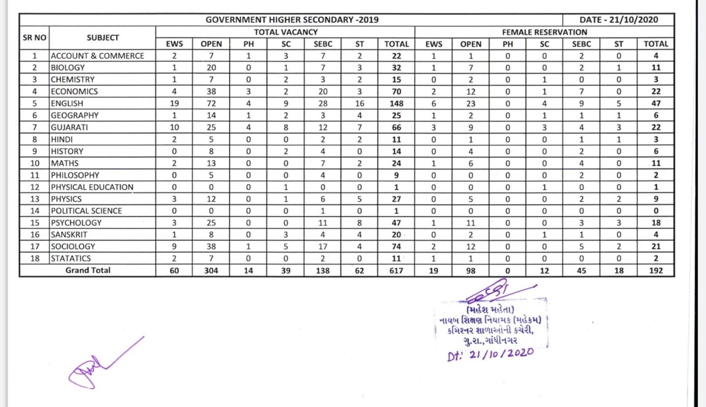 GSERB TAT Bharti - Std 9 to 12