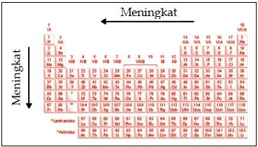 Gambar Sifat Keperiodikan Jari-Jari Atom