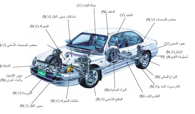كورس كامل باللغة العربية من تويوتا