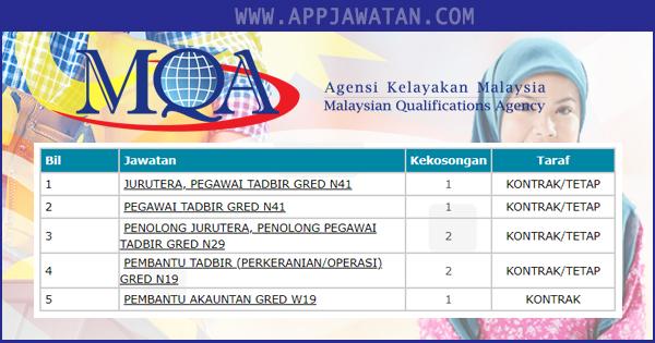 Jawatan Kosong Agensi Kelayakan Malaysia (MQA)