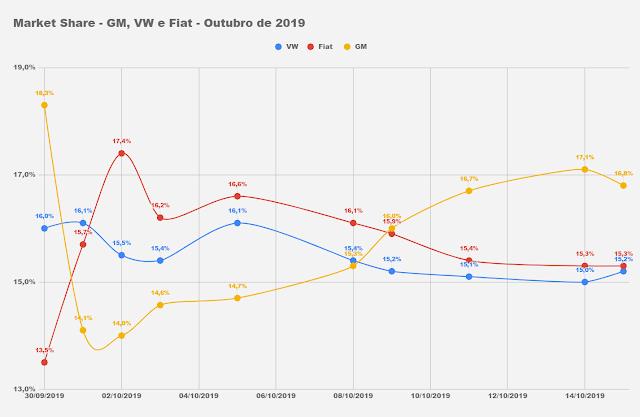 Os carros mais vendidos do Brasil - outubro de 2019 (parcial)