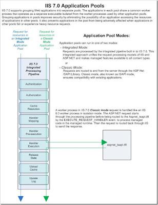 iis-App-Pool