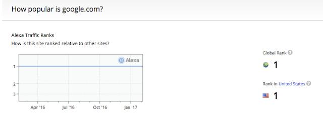 تصنيف المواقع في أليكسا