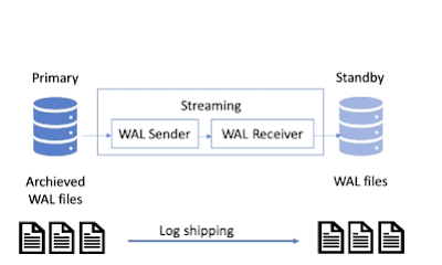 Streaming replication – Sync and Async, benefits of streaming replication over Log-shipping in Postgres