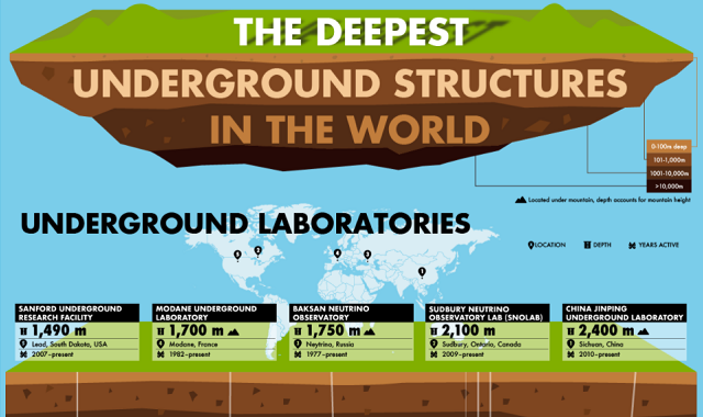 The Deepest Underground Structures in the World