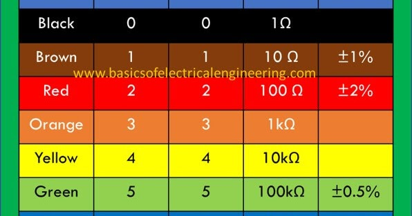 4 Band Resistor Color Coding Reference Chart Basics Of Electrical