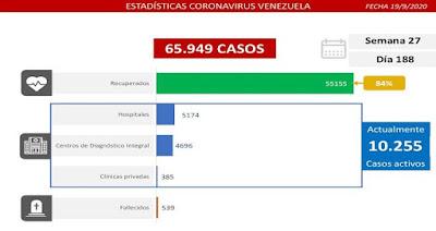 Venezuela registra 708 casos comunitarios, 67 importados y suma 55.155 recuperados