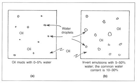 dispersion of water in OBM
