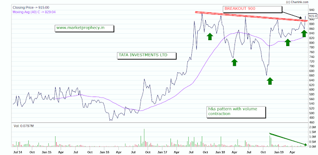 top stock to buy -tata investments 2019-2020, free trading tips
