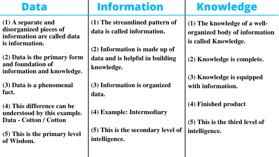 Difference Data, Information, and Knowledge