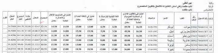 كشوف نقاط الناجحين في مسابقة   نائب مقتصد 2017 عين الدفلى