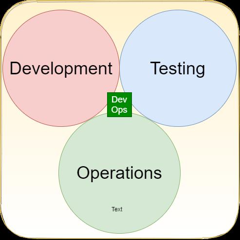 Role of DevOps