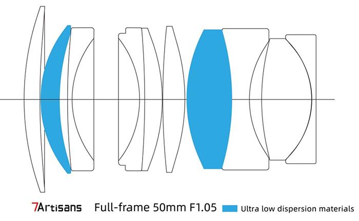 Оптическая схема объектива 7Artisans 50mm f/1.05
