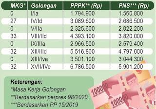 Dapat Banyak Tunjangan, Gaji PPPK Lebih Besar dari PNS