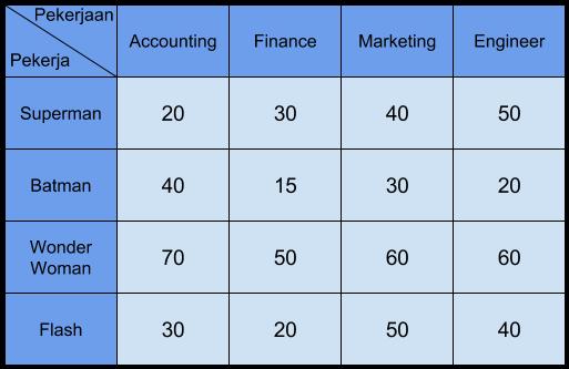 Contoh tabel penugasan