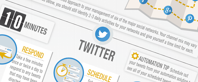 How To Rock #SocialMedia In 30 Minutes A Day - #infographic