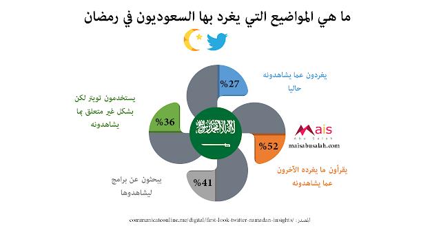 المواضيع التي يغرد بها السعوديون في رمضان على تويتر #انفوجرافيك