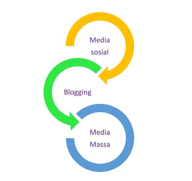 blogging sampai ke titik nadir