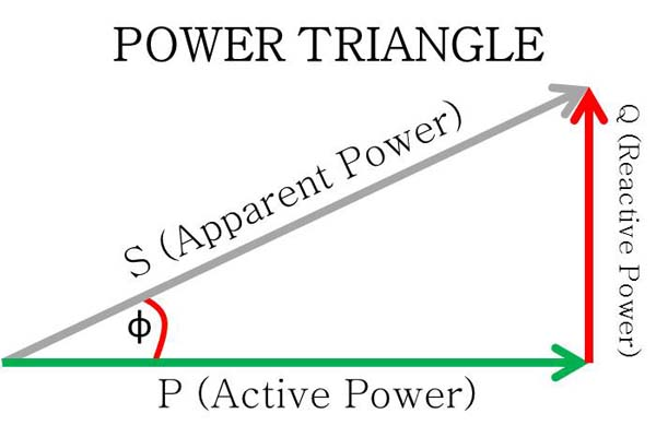 explanation-of-power-triangle-and-three-types-of-power