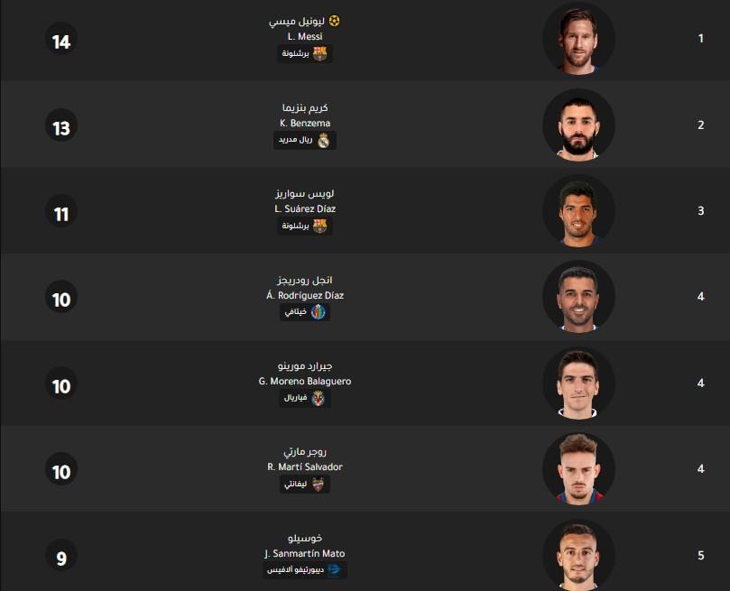 جدول ترتيب هدافي الدوري الإسباني اليوم بتاريخ 17-2-2020