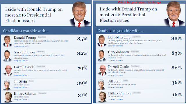 isidewith.com I side with Donald Trump Gary Johnson Darrell Castle September 2016 results Ludwig Von Koopa