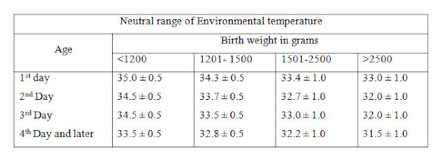 pengaturan suhu netral mesin inkubator bayi