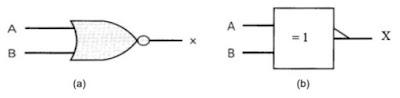 Simbol Gerbang Logika EXNOR yang digunakan oleh American National Standard Institute (ANSI) dan Institute of Electrical and Electronic Engineers (IEEE) (a) lama dan (b) baru.