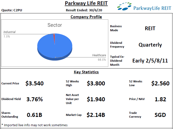 Parkway Life REIT Analysis @ 18 August 2020