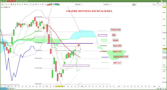 Analyse technique du CAC40 [28/02/18]