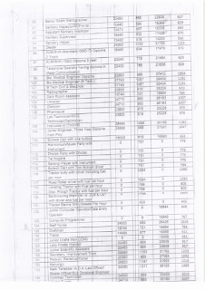 Hisar DC Rate 2021 Page 3