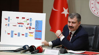 كورونا..ارتفاع أعداد الإصابات والوفيات في تركيا