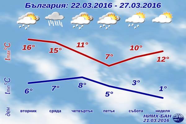 Седмична Прогноза за времето от 22 март 2016 до 27 март 2016