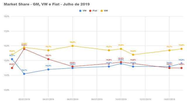 Mercado tem queda na parcial de julho de 2019; ranking dos carros e marcas mais vendidos