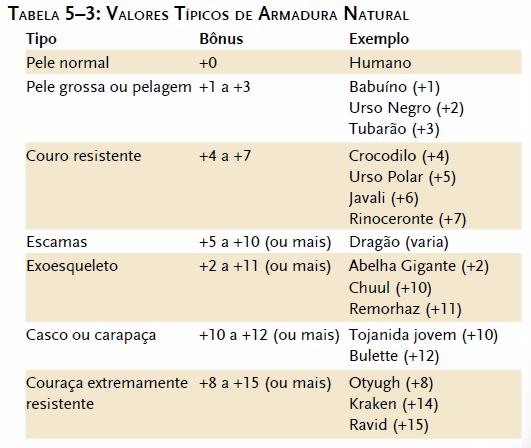 Tabela de valores típicos de armadura natural - D&D 3.5