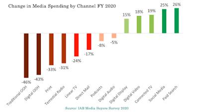 Change in Media Spending by Channel FY 2020