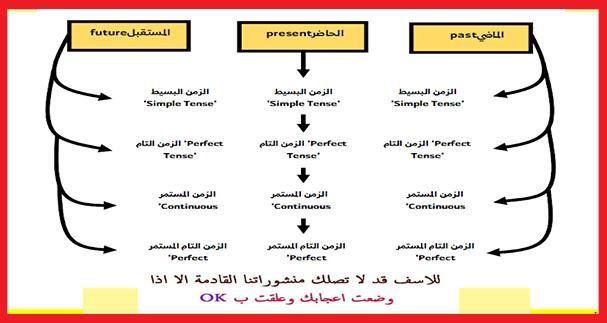تحميل PDF: تصريف الافعال الانجليزية في جميع الازمنة بشكل مميز