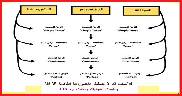 جدول تصريف الأفعال في اللغة 10