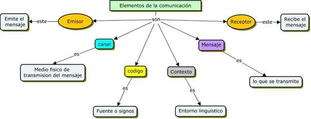 Mapa conceptual elementos de la comunicación