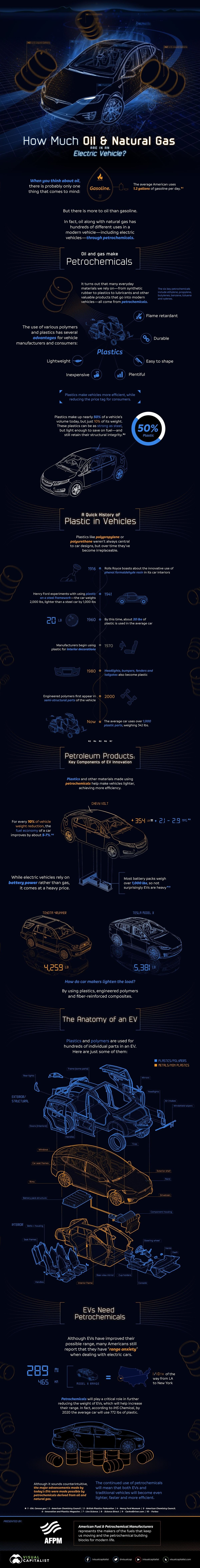 How Much Oil is in an Electric Vehicle? #infographic