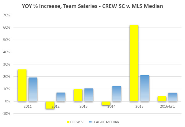 Crew-increase-estimate-feb-7