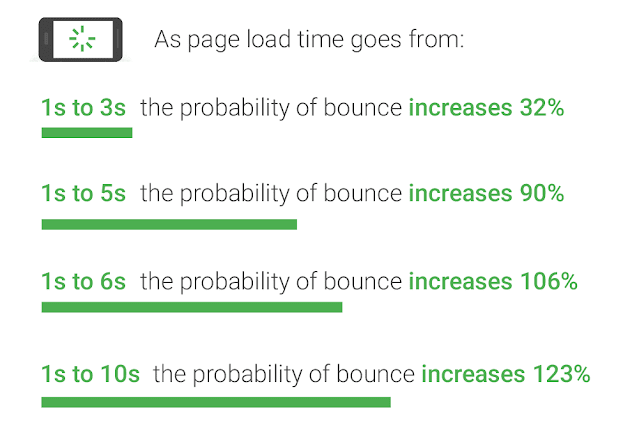 Website speed and bounce rate (Stuck on second page of Google - Rank on first page of Google)