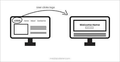 user clicking on logo and going home