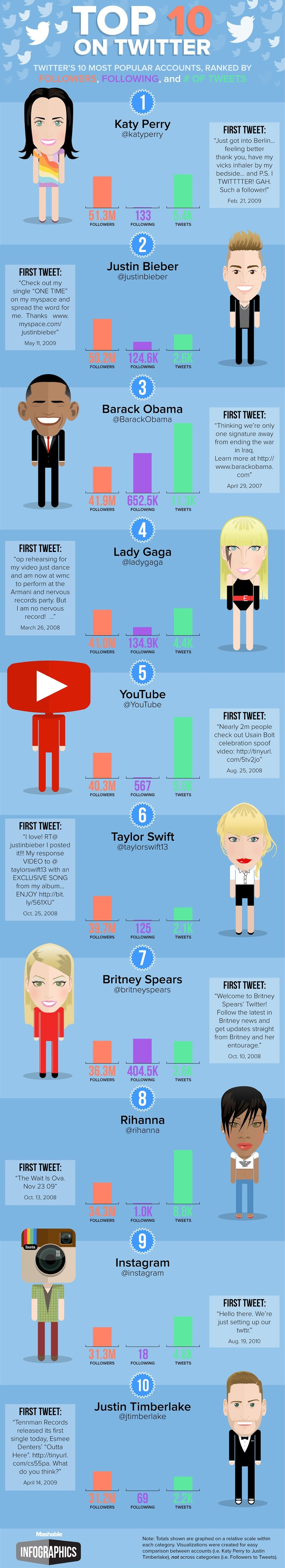 The Top 10 Most-Followed Twitter Accounts 2014 - infographic