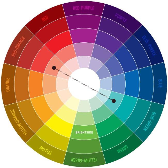 Gambar Skema Warna Pertama Kombinasi 2 Yang Saling Melengkapi Atau Komplementer