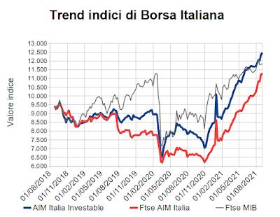 Trend indici di Borsa Italiana al 3 settembre 2021