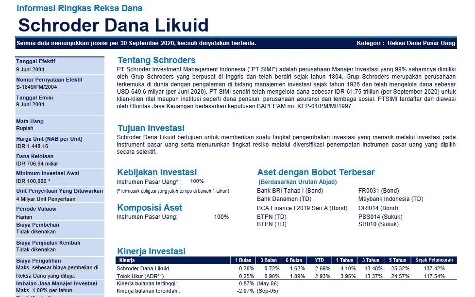 PT Schroder Investment Management Indonesia adalah perusahaan Manajer Investasi yang 99% sahamnya dimiliki oleh Grup Schroders yang berpusat di Inggris dan telah berdiri sejak tahun 1804.