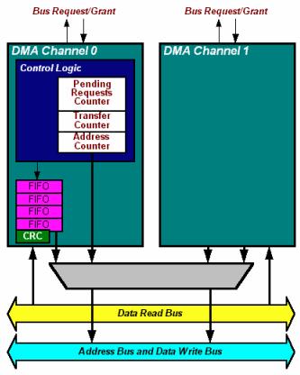 Dma Controller Diagram
